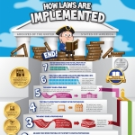 Ben's Guide Infographic on How Laws Are Implemented
